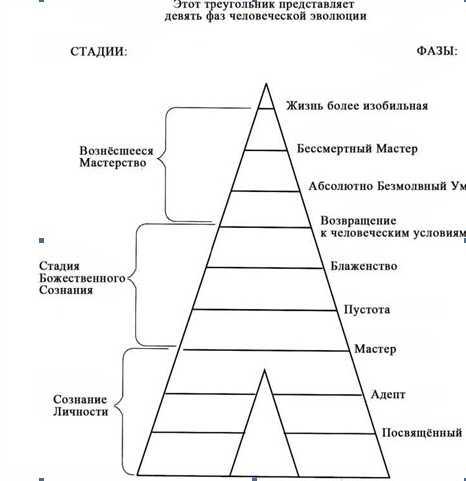 пирамида личности