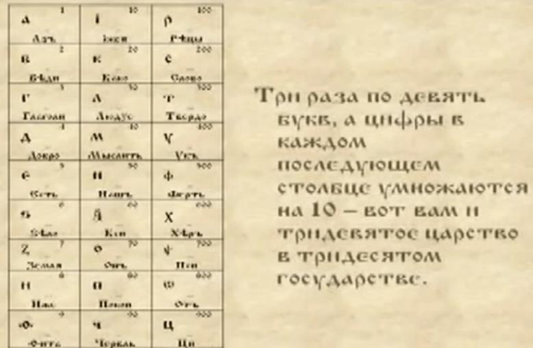 Содержание древний буквиц 3