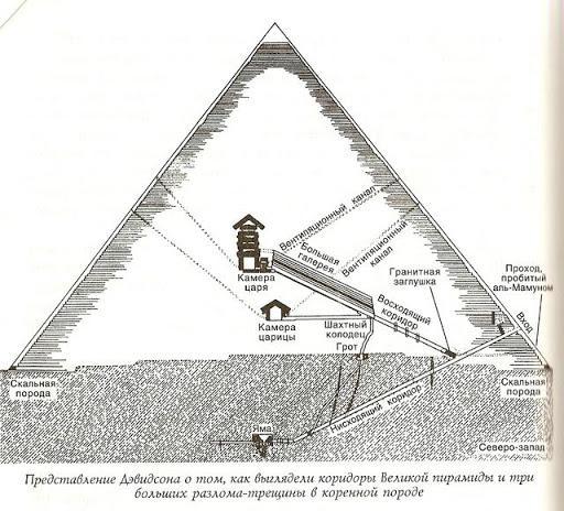 Принцип действия пирамид 1
