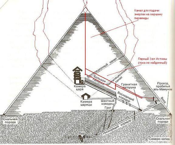 Принцип действия пирамид 8