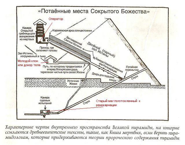 Принцип действия пирамид 6