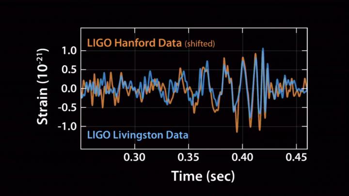 Ученые объявили об открытии гравитационных волн
