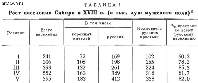 Заселение Сибири в 17-18 веках 3