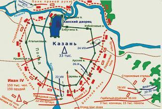 Взятие Казани войсками Ивана Грозного 1