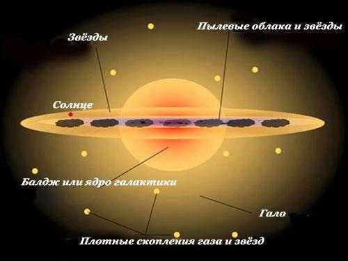 Диск Млечного пути