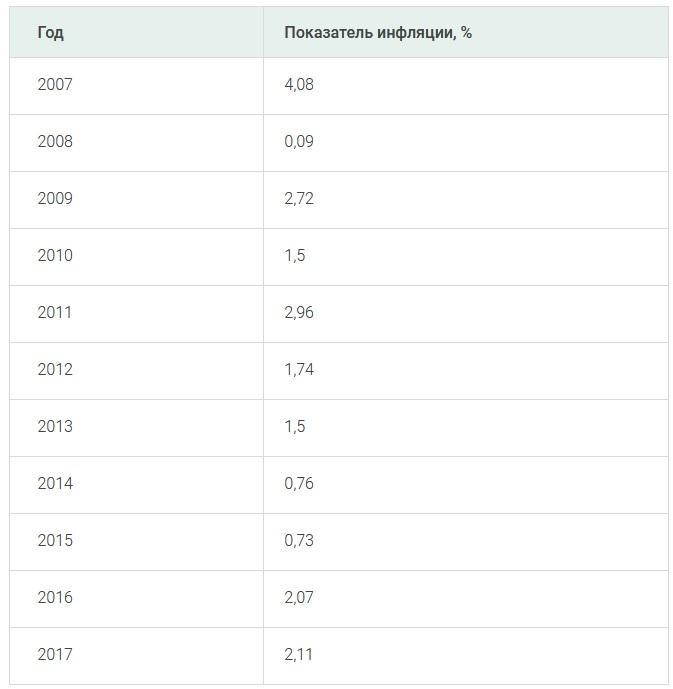 Как изменились цены в США в связи с санкциями 15
