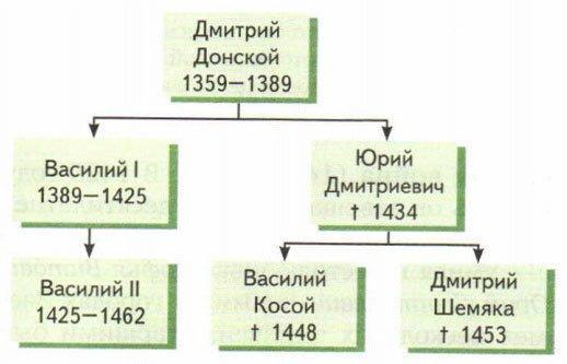 Василий 2