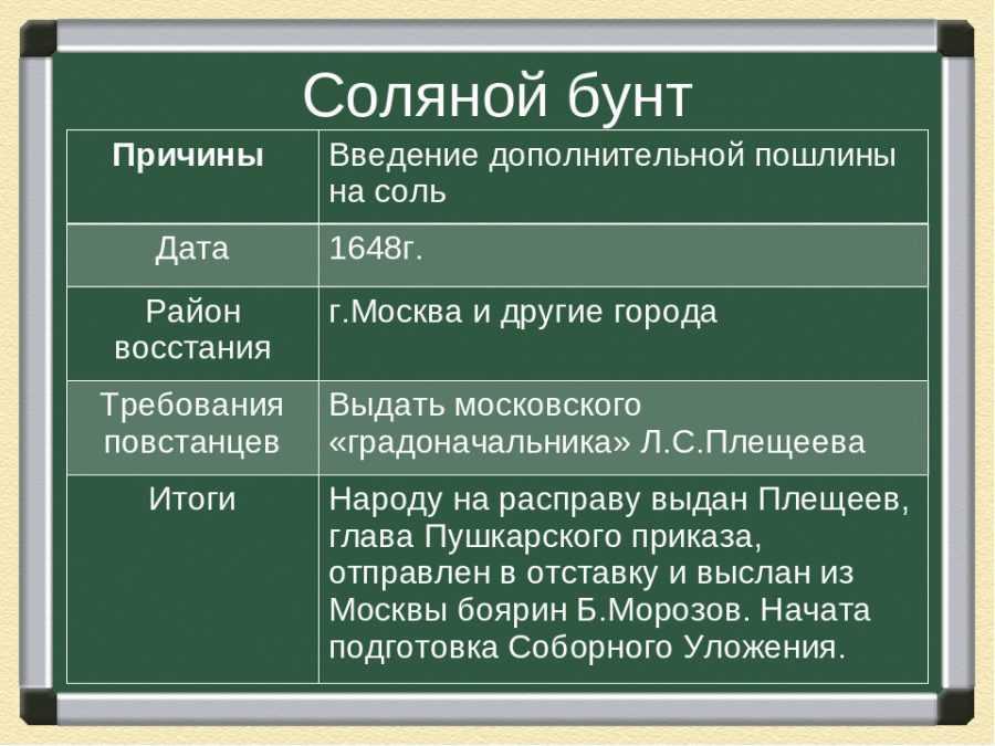 Соляной бунт в России в 1648 году. События и итоги 2